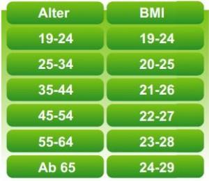 Durchschnittlicher BMI je Alter